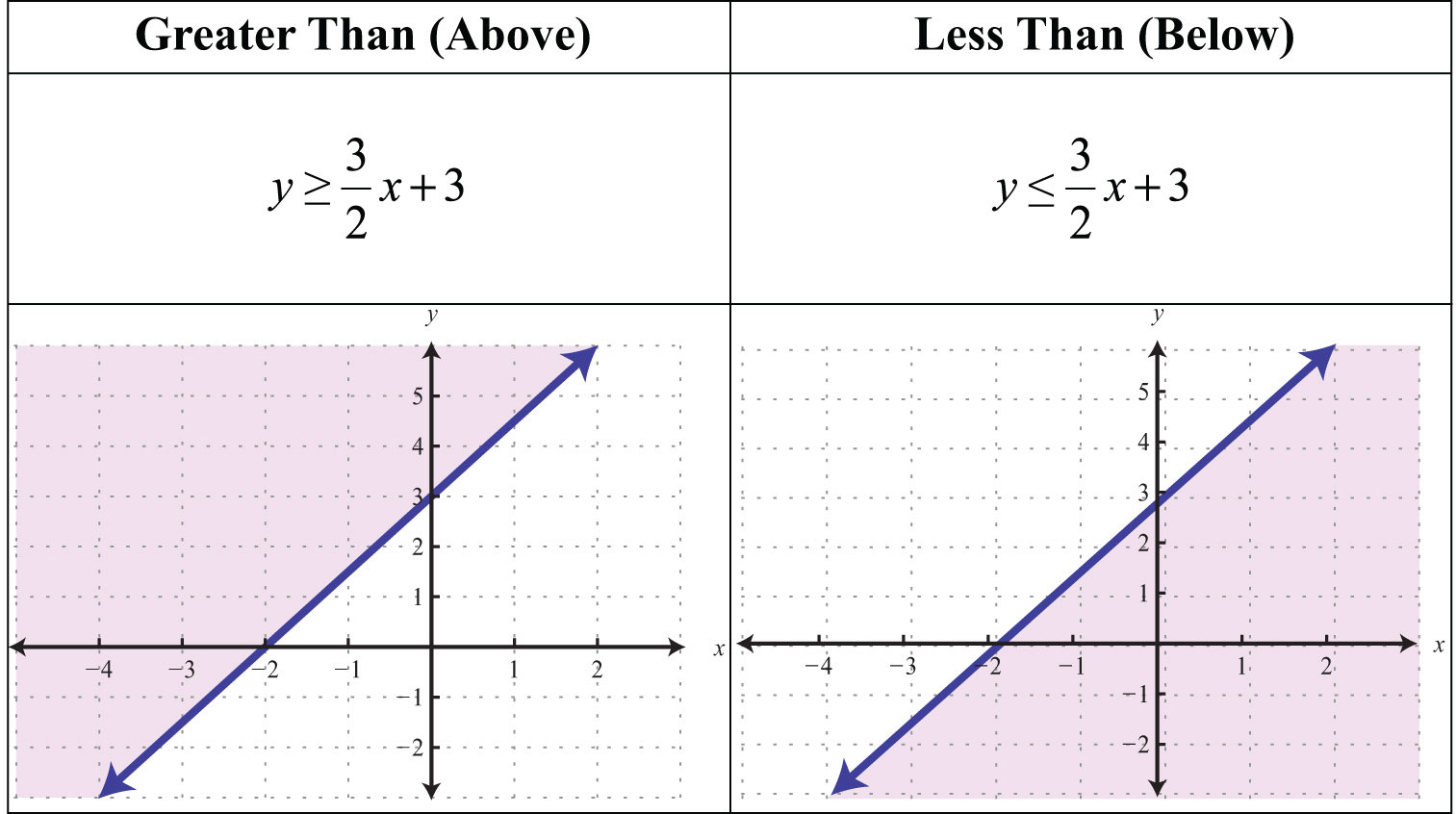 Linear Inequalities (Two Variables)